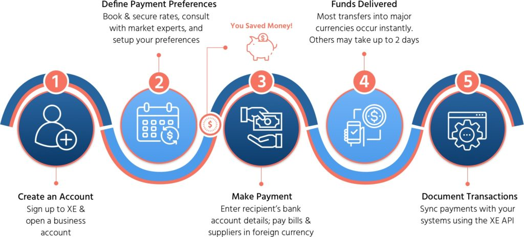 XE payment process