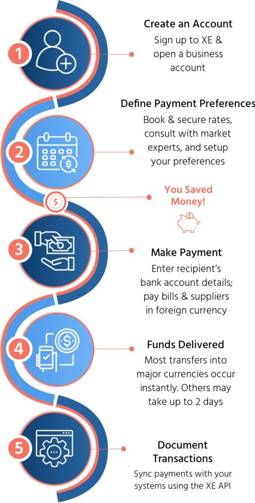 XE payment process_mobile