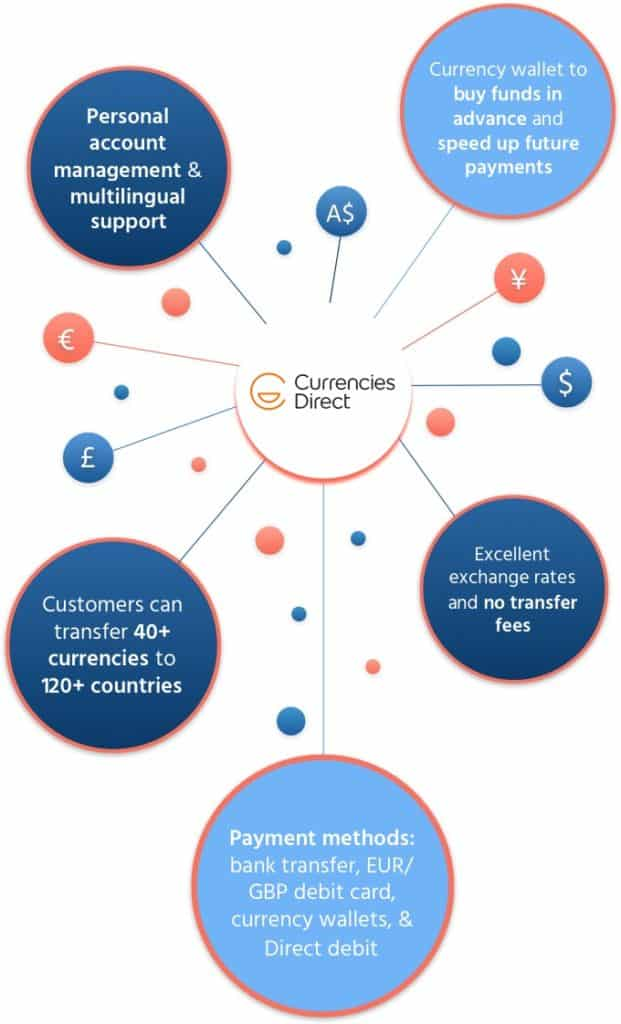 Currencies Direct_bottom line_mobile