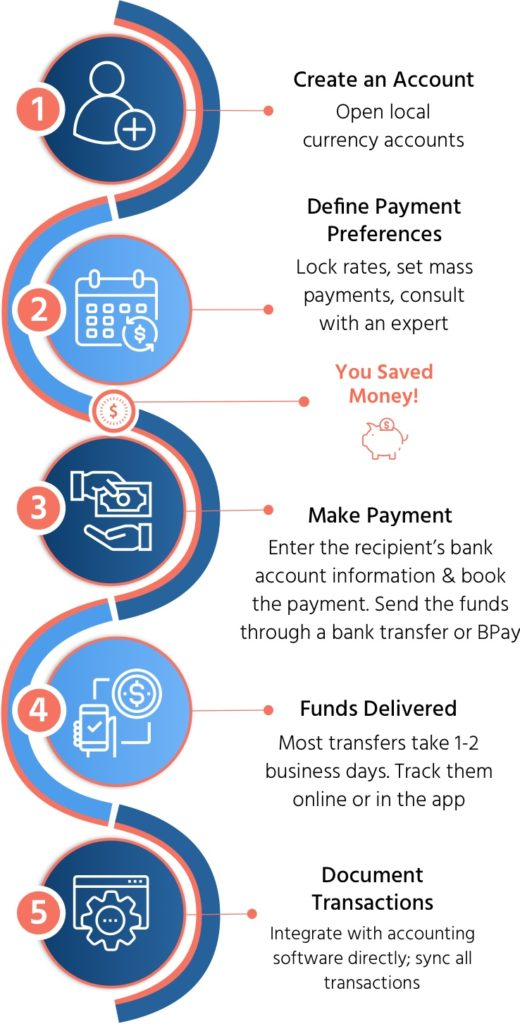 OFX payment process_Mobile